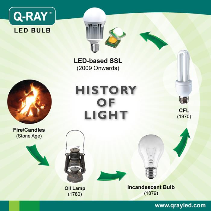 brief history of lights by QRay LED Lighting
