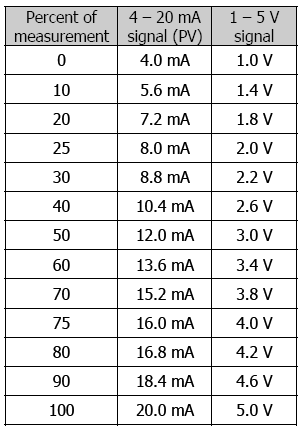 signal comparison table